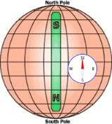 compass earth magnetic field